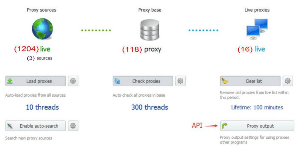 How zennoproxy checker work