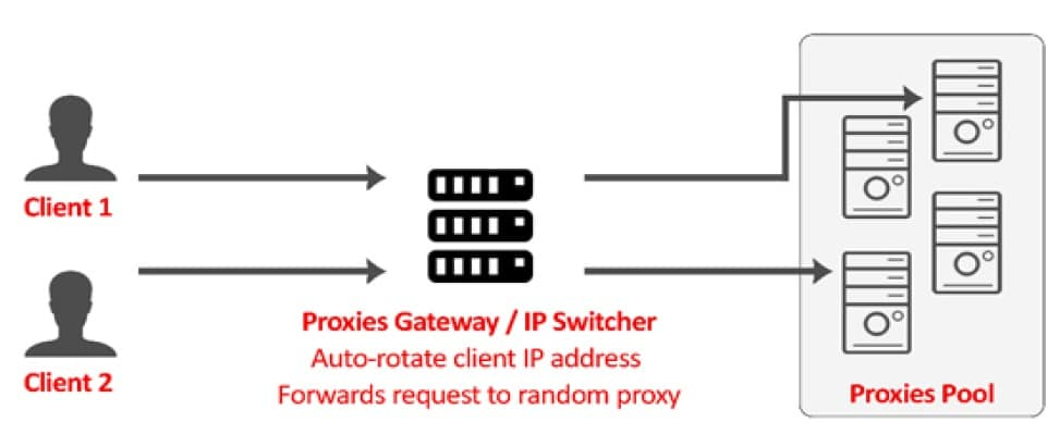 Hands Free Service of Proxies