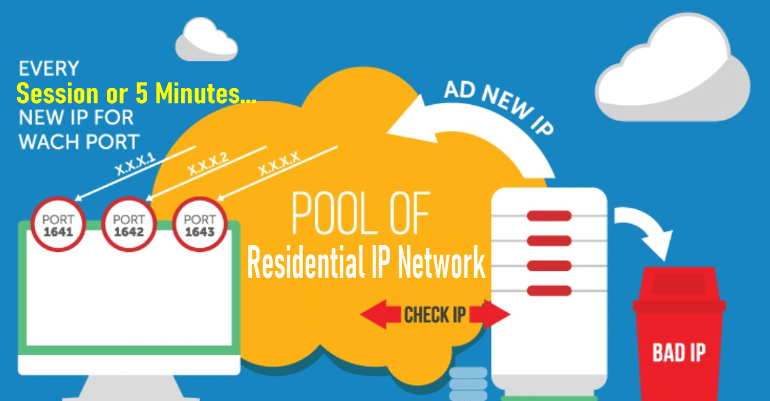 How residential proxy works