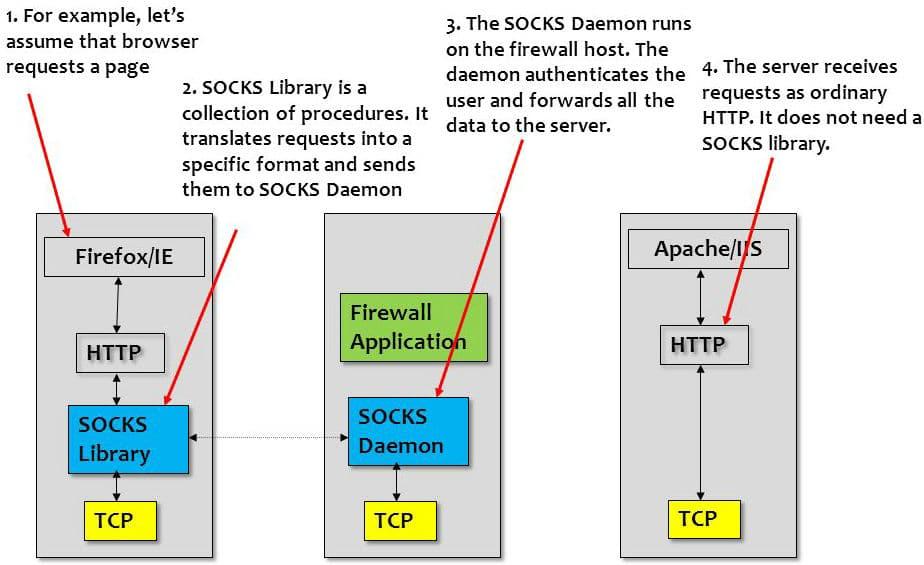 SOCKS proxy protocol