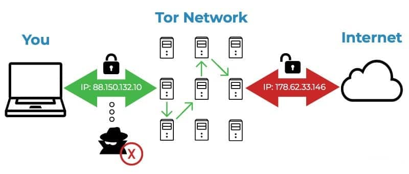 Tor network route
