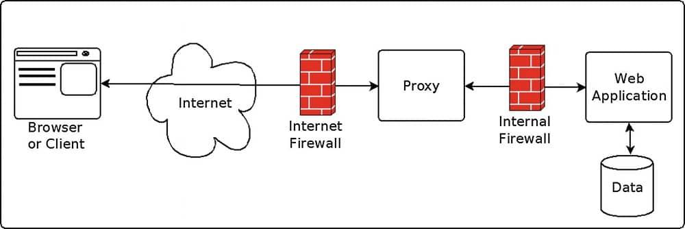 Web Proxies