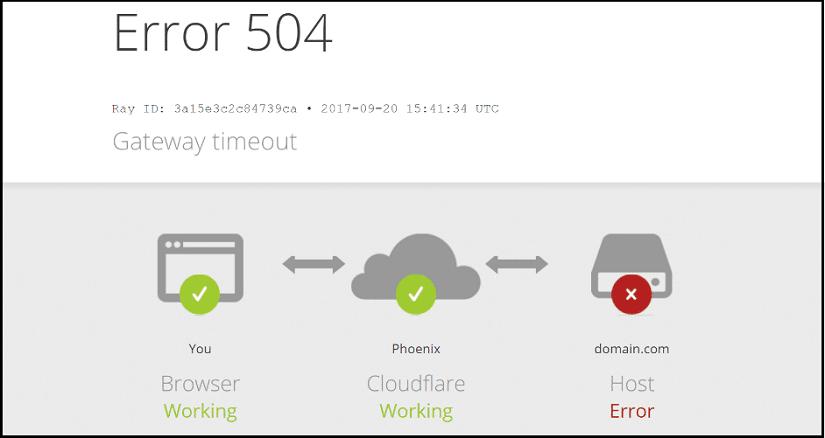 504 –Gateway Timeout