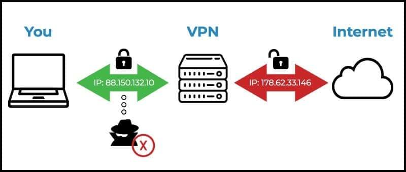 Hide by VPN