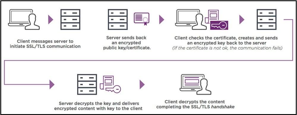 SSL Proxies Work methods