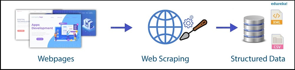 Web Scraping definition