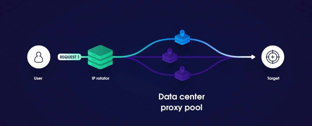 Data centre Proxy Pool