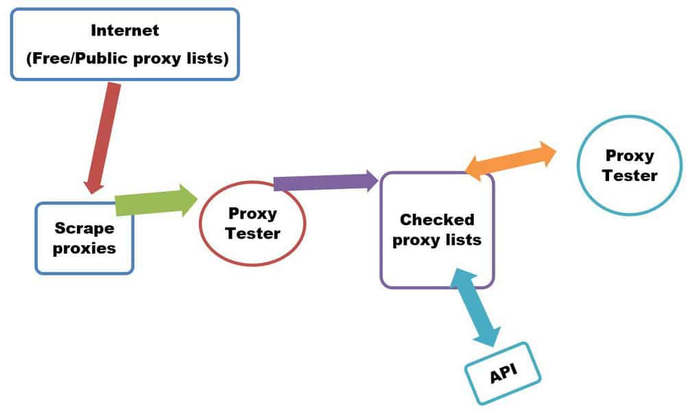 Free proxy Pool algorithm