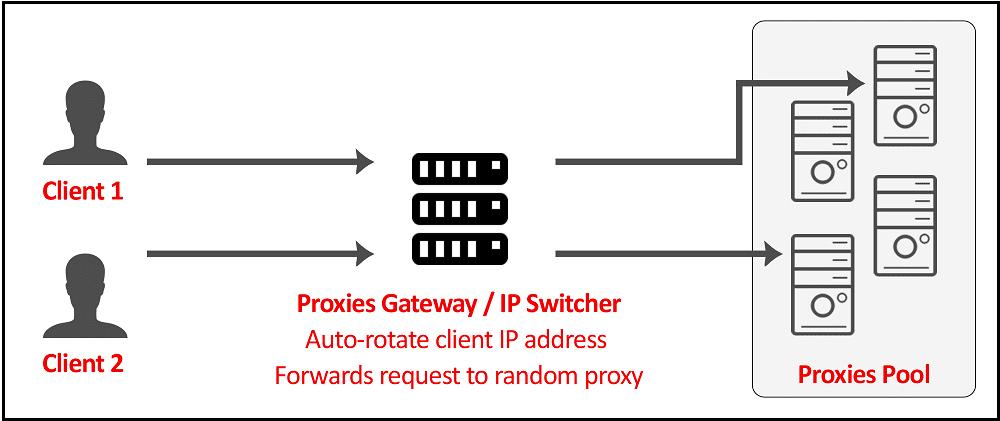 Proxy Pool