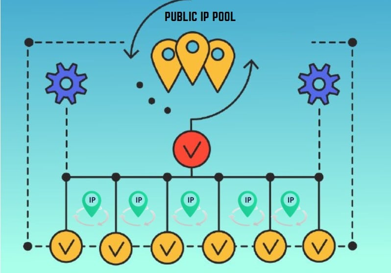 Public IP Pool network