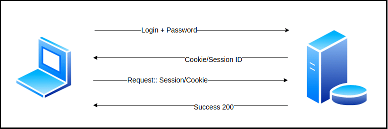 Session Cookies