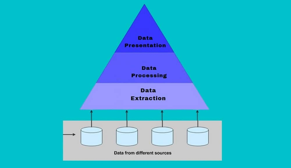 Processes involved in Data Aggregation
