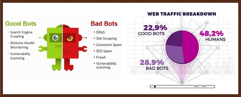 Good Bots Vs. Bad Bots