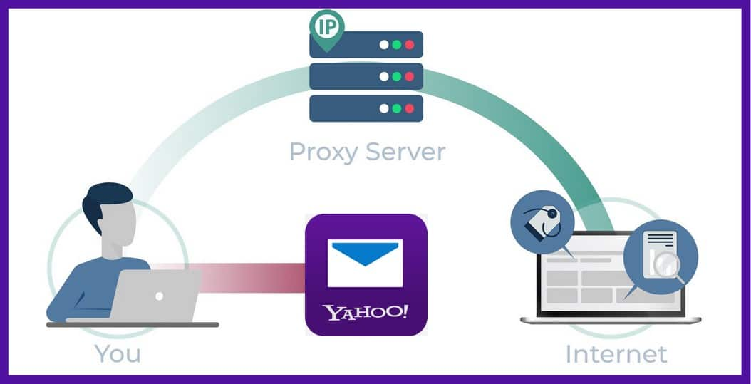 Yahoo Mail Proxies