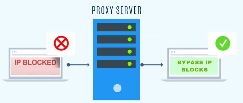 bypass ip with proxy server