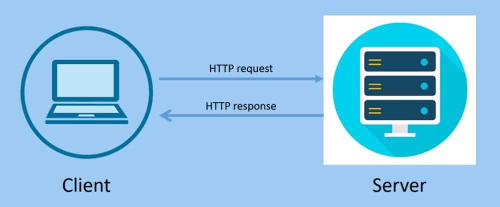 HTTP Client Server Model