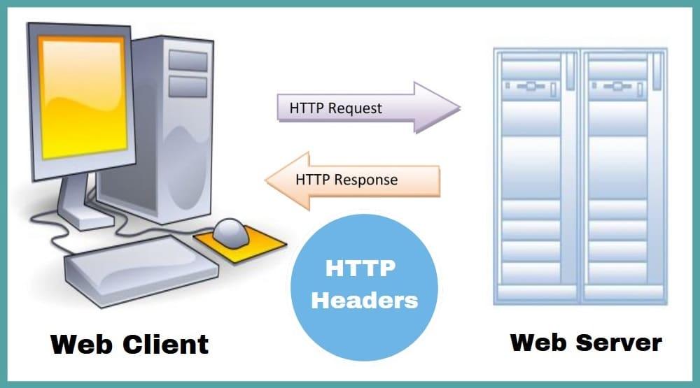 HTTP Headers Explained