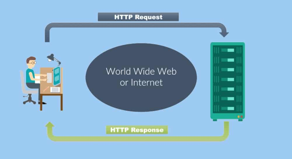 HTTP request model