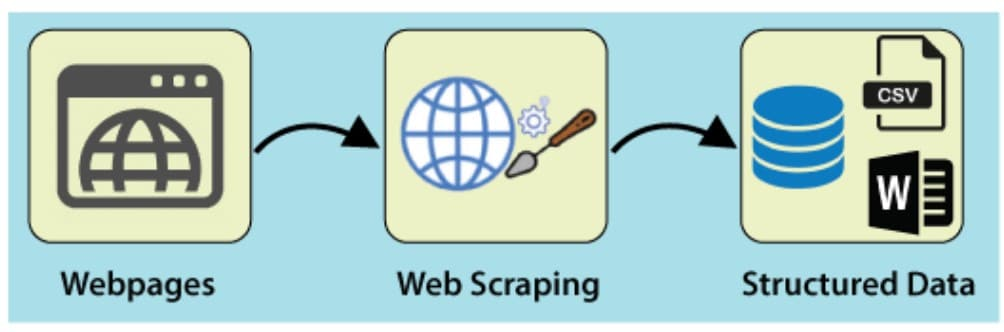 Web Scraping technology