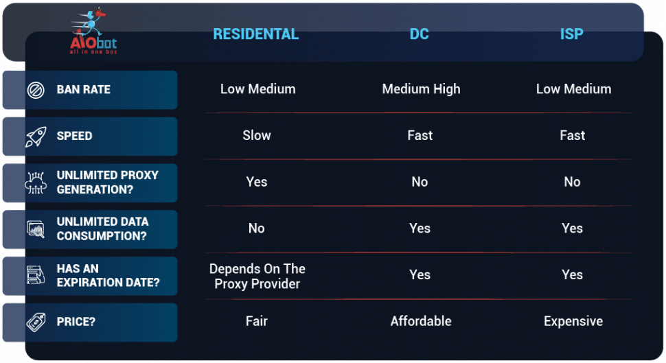 ISP proxy vs residential proxy vs DC proxy
