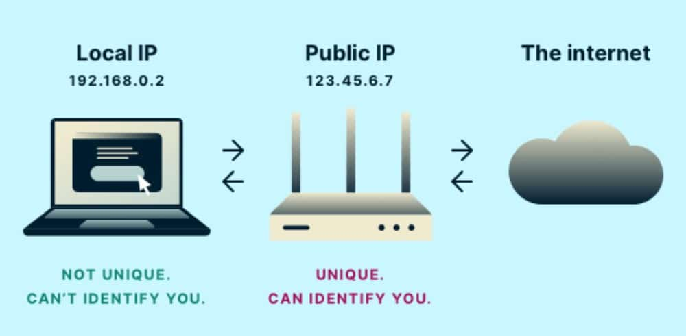 local ip explained
