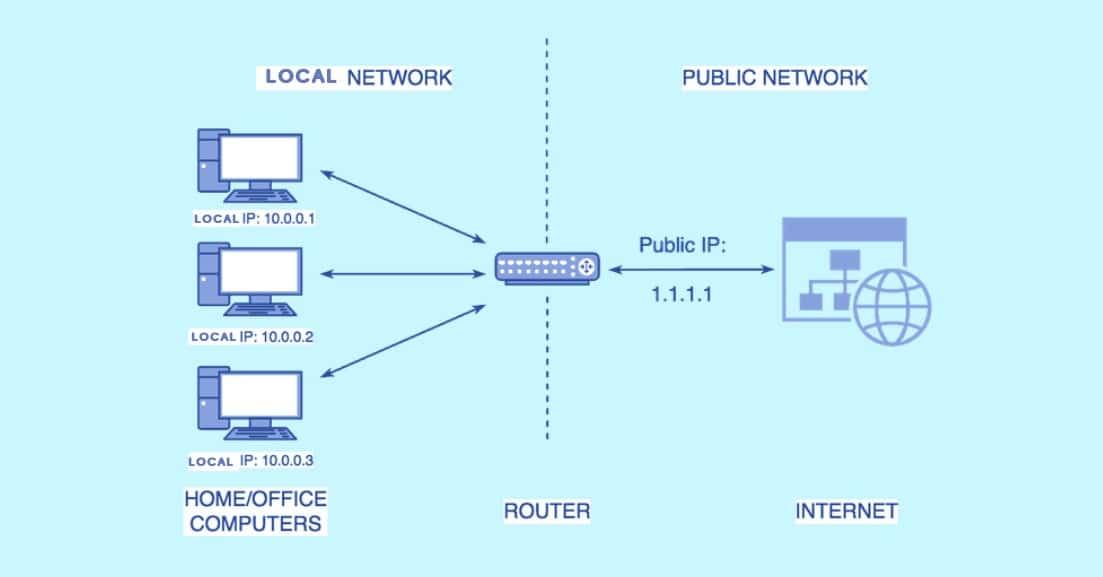public ip explained
