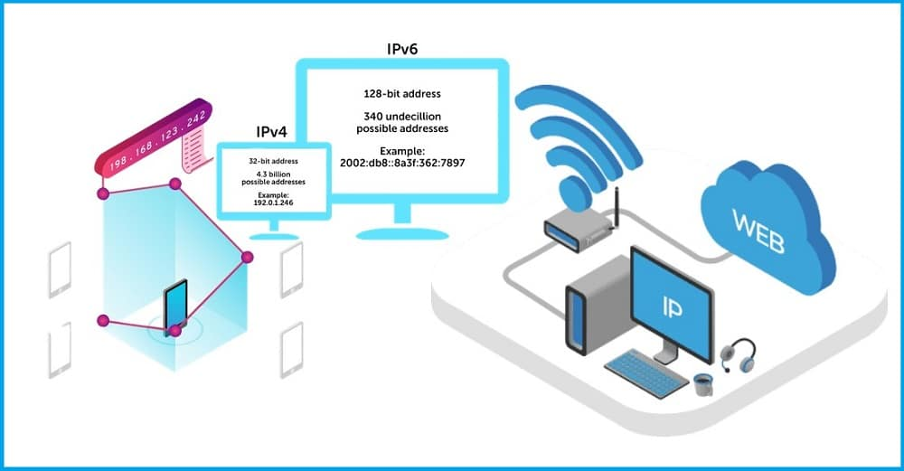 Ip address explained with proxy