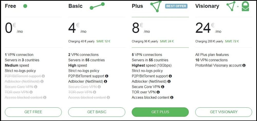 Pricing of Proton VPN